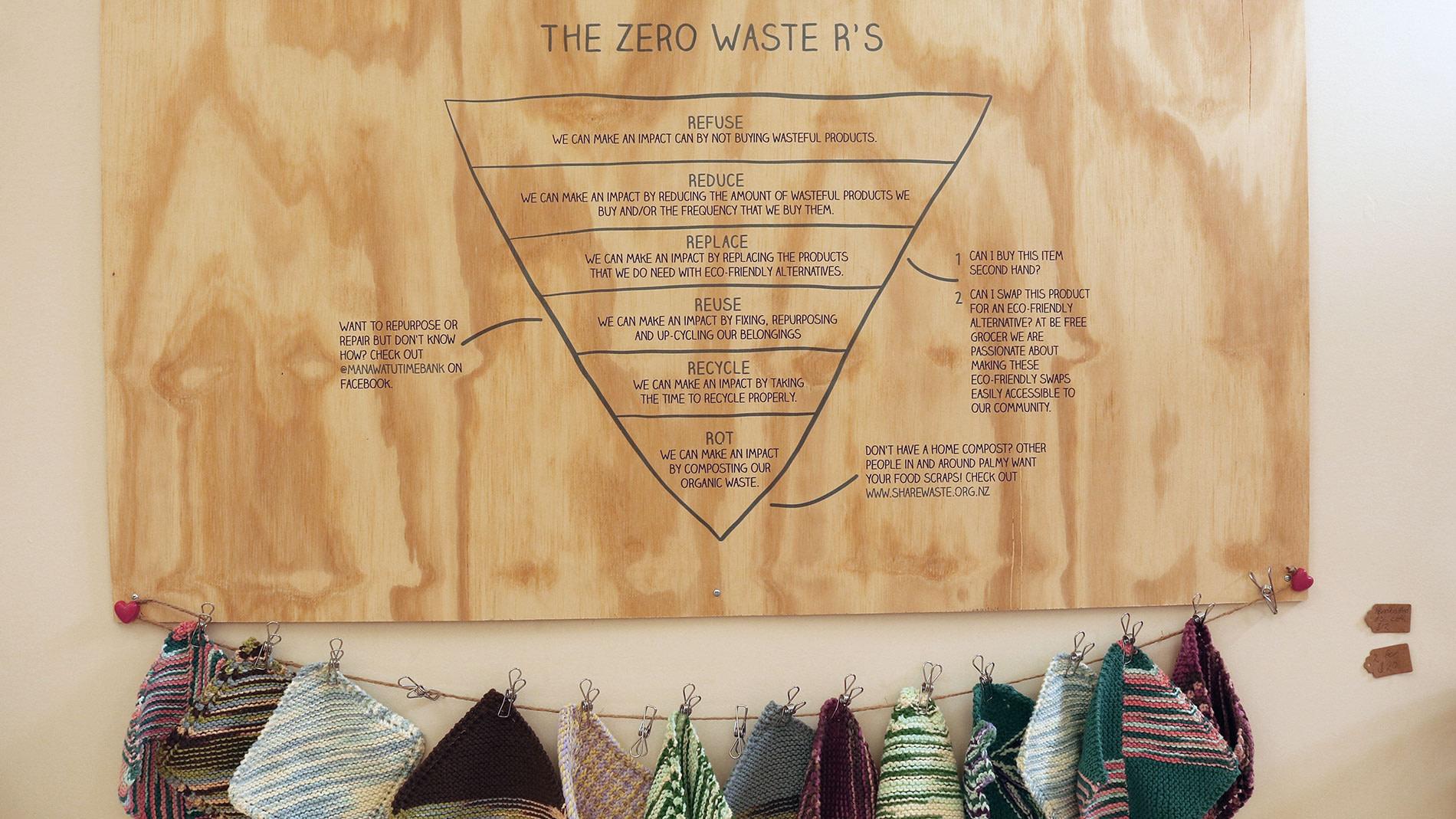 Zero Waste Rs